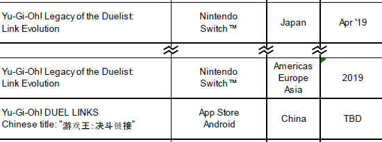 Yu-Gi-Oh! Legacy of the Duelist: Link Evolution for the Nintendo Switch listed for Japan, the Americas, Europe, and Asia, and Duel Links listed for China in Konami's FY2019 full year financial results presentation