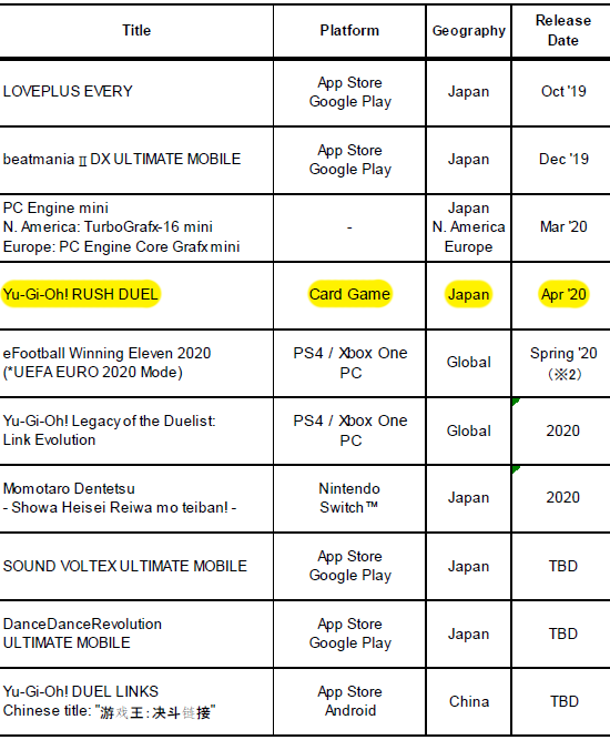 Upcoming releases listed in Konami's FY2020 Q3 financial results presentation, with Yu-Gi-Oh! Rush Duel highlighted