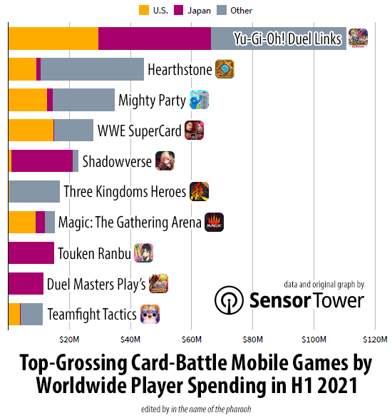 Bar graph showing the top 10 card-battle mobile games by worldwide player spending in H1 2021